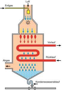 Einfaches Schema der Brennwerttechnik. Grafik: Junkers
